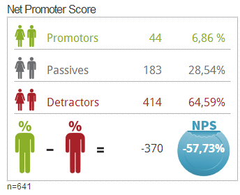 Net Promoter Score now implemented in questfox with automated ...